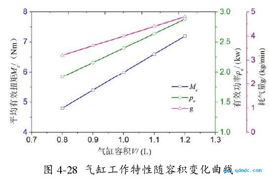 气缸工作特性随容积变化曲线