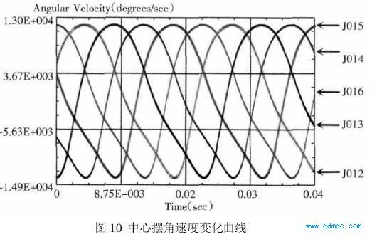 馬達性能曲線